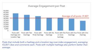 Engagement : plus de Likes et plus de commentaires dans Instagram
