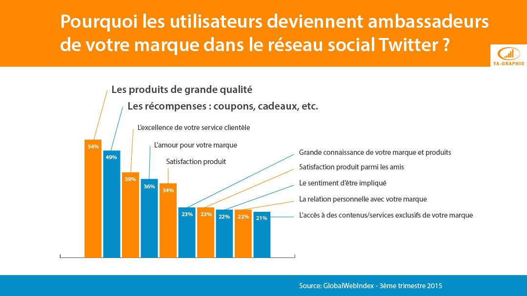 Devenir ambassadeur de marque dans Twitter en 2016 - GlobalWebIndex