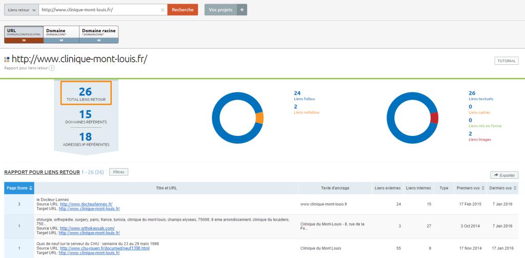 Profil de liens entrants d'un site (SEMrush)