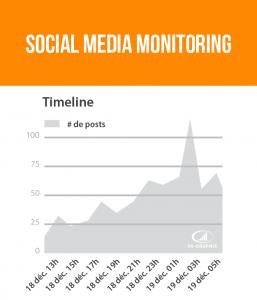 Monitoring Social Media