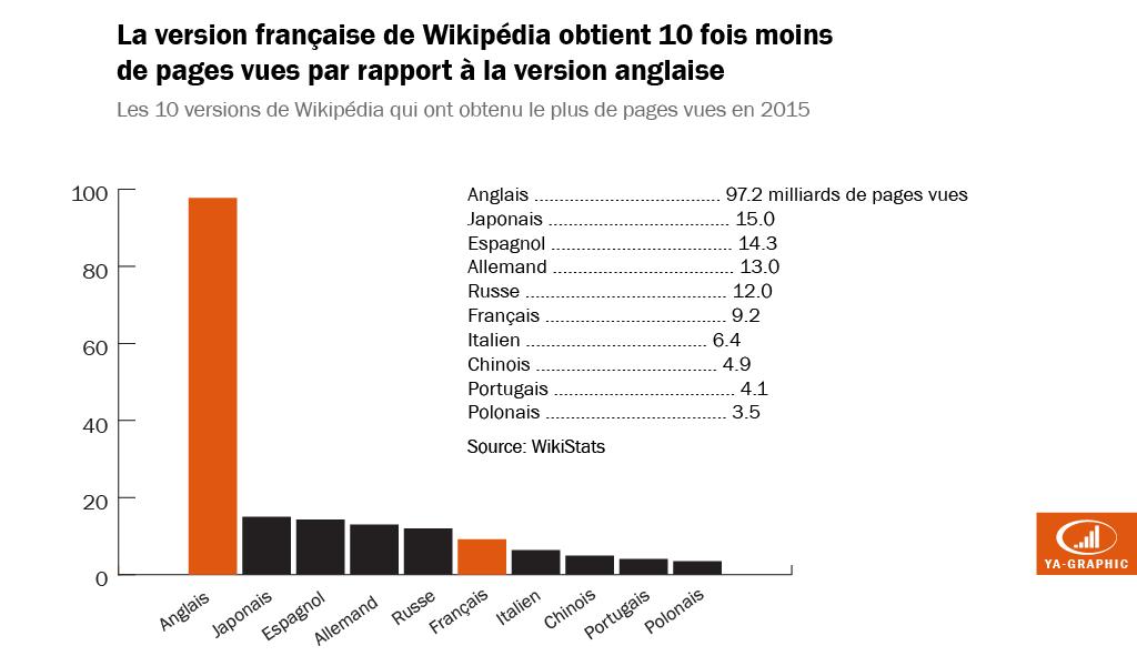 Nombre de pages vues de Wikipédia français en 2015
