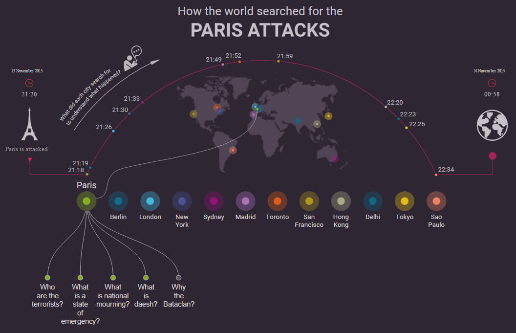 Paris Attacks : Les recherches dans Google à travers le monde