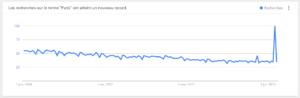 """Recherches """"Paris"""" dans Google Trends en 2015"""