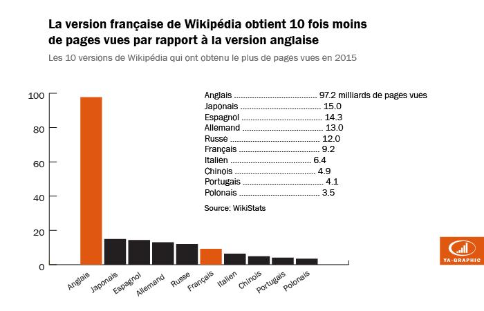Wikipédia: Nombre de pages vues en 2015