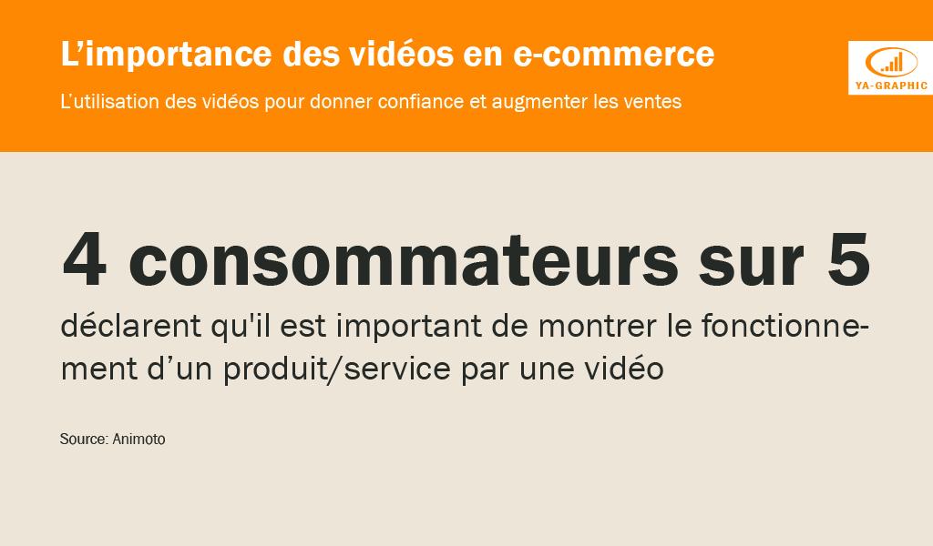 L'importance des vidéos en E-commerce