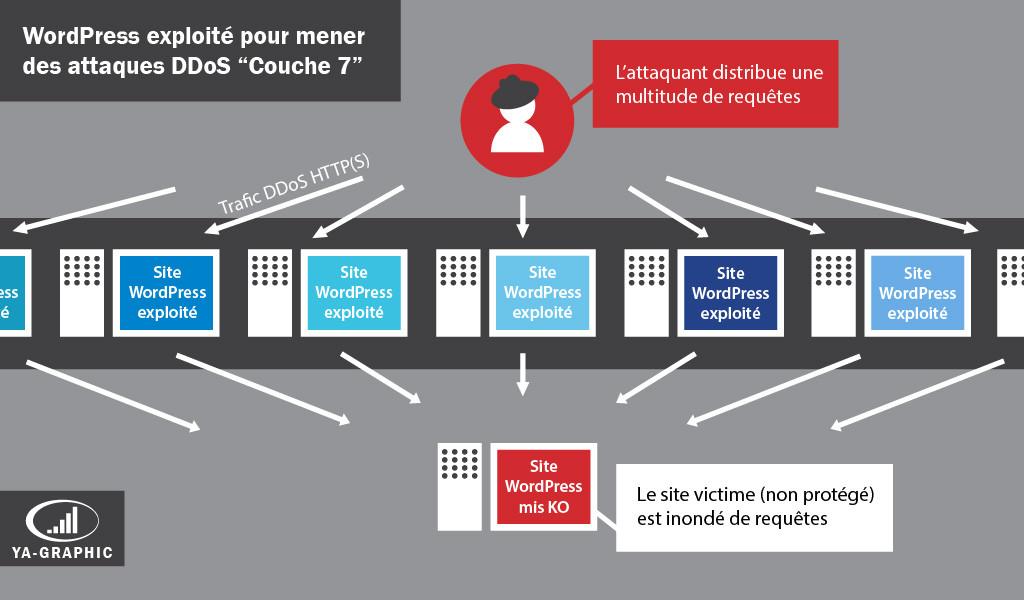 Attaque DDoS Couche 7 via sites WordPress légitimes exploités