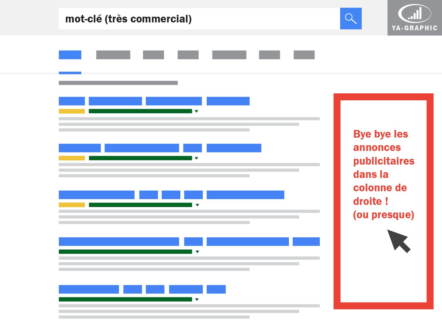 Colonne de droite supprimée (Google AdWords)
