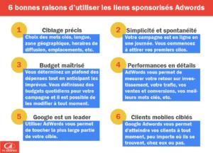 6 bonnes raisons d'utiliser Google AdWords