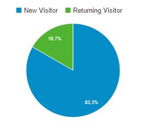 Camembert Google Analytics : nouveaux visiteurs vs visiteurs connus