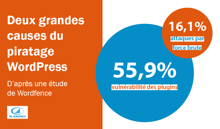 Causes majeures du piratage de sites WordPress