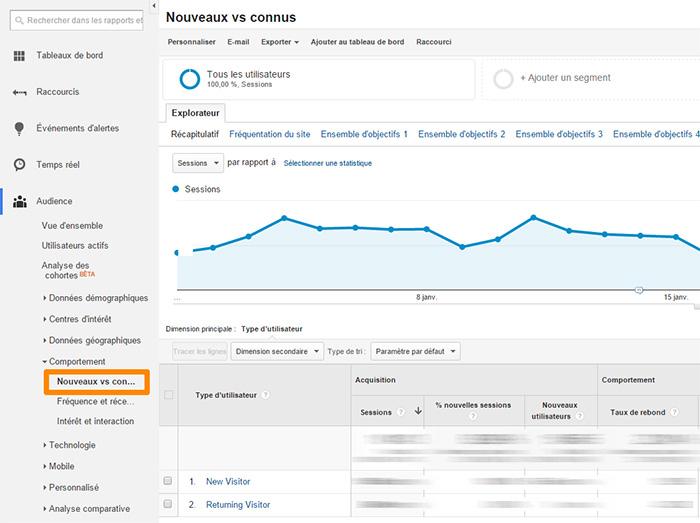 Google Analytics : nouveaux utilisateurs / utilisateurs connus
