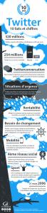 Infographie Twitter : Faits et chiffres