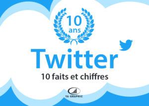 Twitter a 10 ans