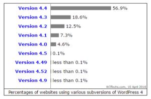 Versions 4 obsolètes de WordPress