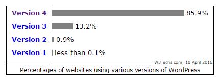 Versions 1, 2 et 3 de WordPress encore utilisées