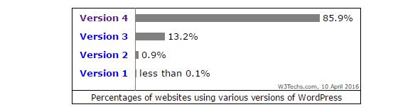 Versions 1, 2 et 3 de WordPress