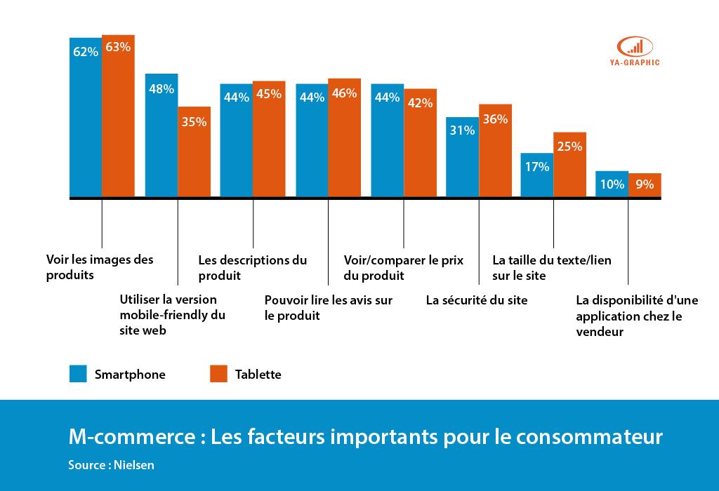 M-commerce : 5 facteurs importants pour les clients - chez Ya-graphic