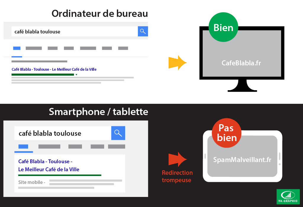 Redirections trompeuses sur mobile