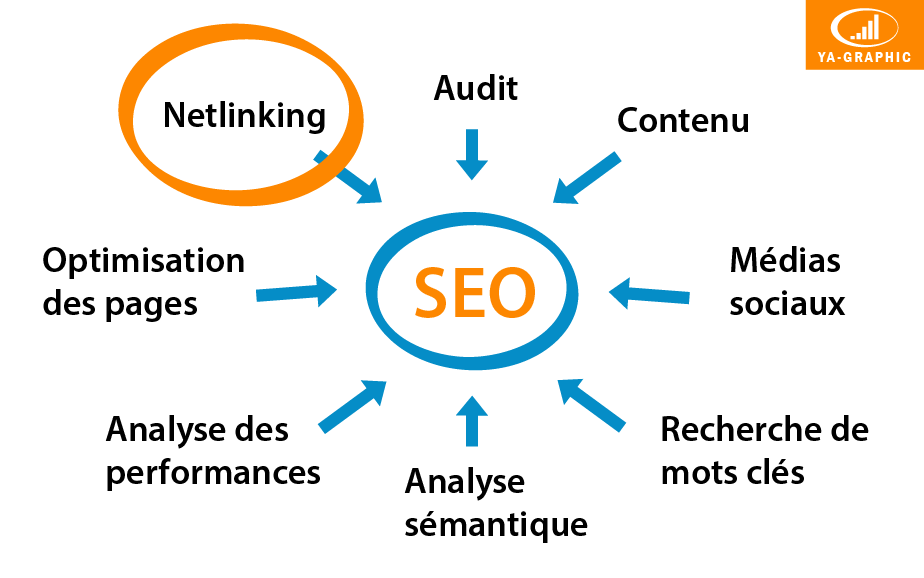 Prestation Netlinking | Acquisition de liens entrants - chez Ya-graphic