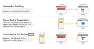 Comptage automatique des conversions multi-appareils (Cross-device)