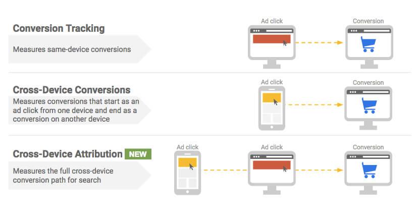 Comptage automatique des conversions multi-appareils