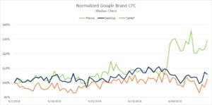 Augmentation CPC mobile pour les Branded Keywords