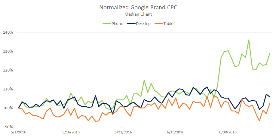 Augmentation CPC mobile pour les Branded Keywords