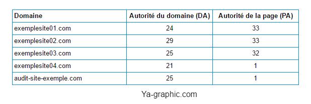 Autorité du domaine et de la page (MOZ)