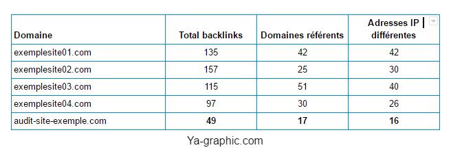 Backlinks SEMrush