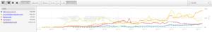 Comparaison de trafic des sites web dans le Diagramme de SEMrush
