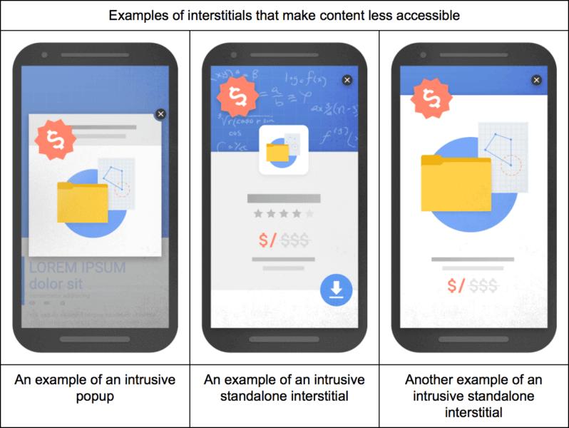 Sites mobiles pénalisés à cause des interstitiels intrusifs