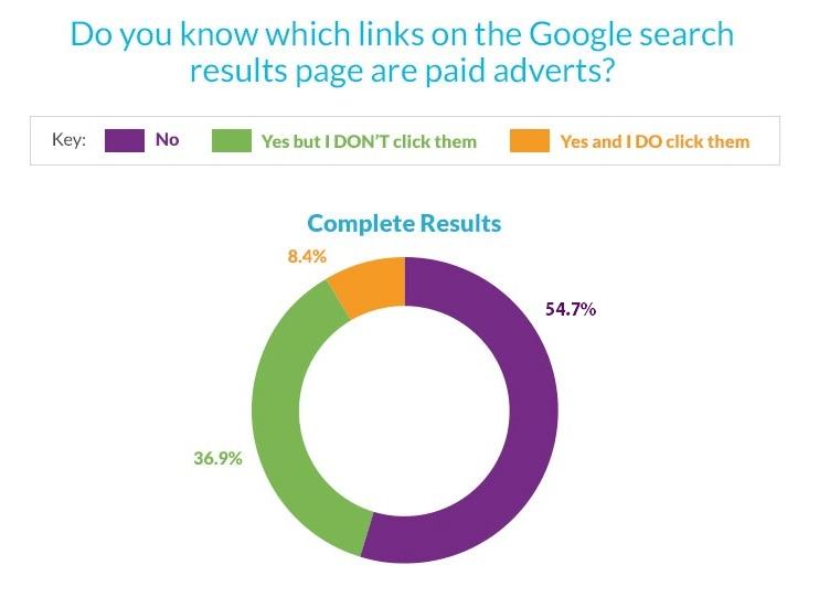 Savoir différencier les résultats naturels des résultats publicitaires de Google