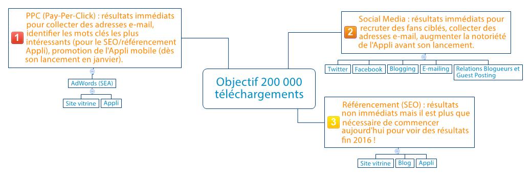 Objectif 200 000 téléchargements