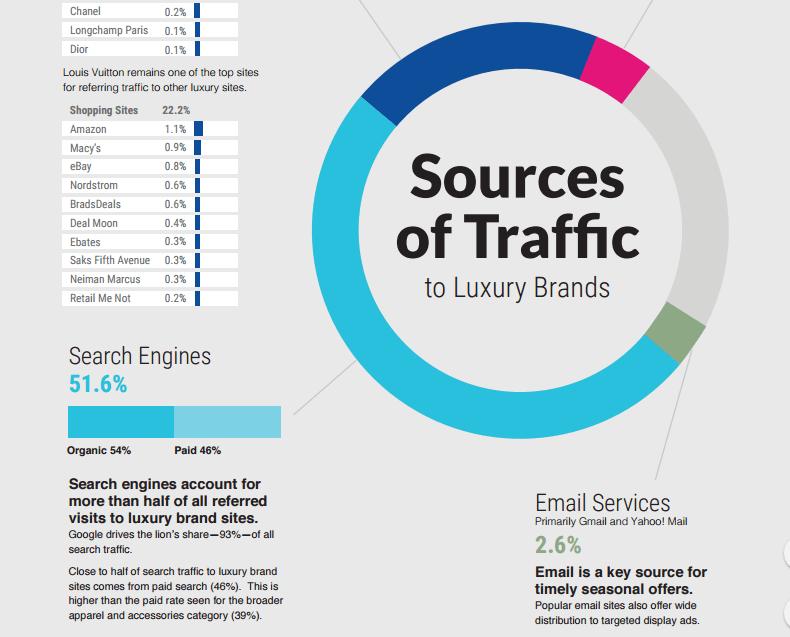 Sources de trafic des sites de marques de luxe