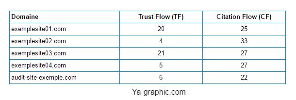 Trust Flow et Citation Flow de Majestic