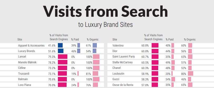Sites de marques de luxe - Visites depuis le moteur de recherche Google