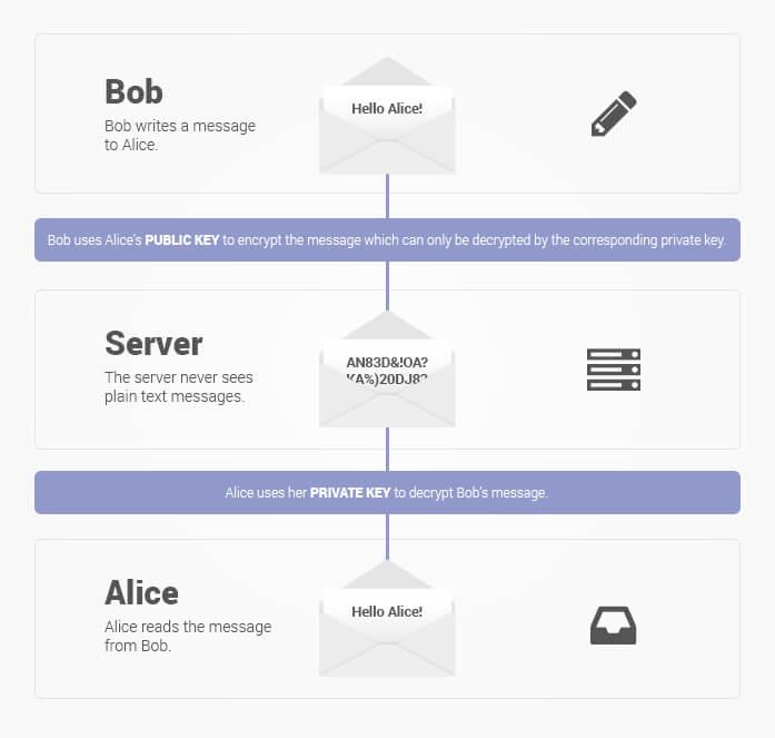 Emails chiffrés ProtonMail