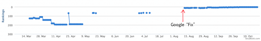 Classement du site ProtonMail