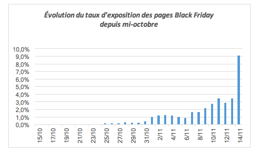 Black Friday : croissance de consultation des pages web