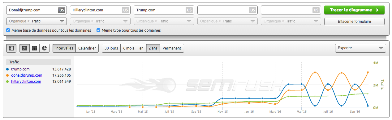 Le trafic organique du site Trump.com