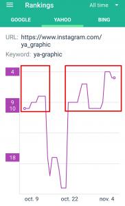 Suivi des positions du compte Instagram dans Yahoo!