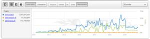 Comparaison de trafic entre Directmatin.fr, Lemonde.fr et 20minutes.fr