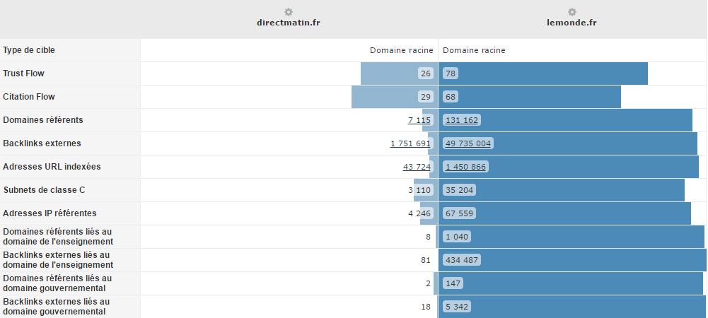 Comparaison de backlinks entre Directmatin.fr et Lemonde.fr