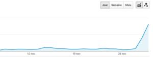 Pic de trafic lié au site Lifehacĸer.com
