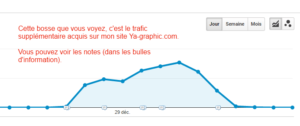 Augmentation de trafic de mon site Ya-graphic.com