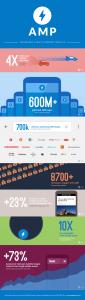 Infographie Google AMP