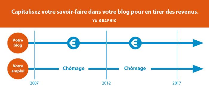 Générez des revenus avec votre blog grâce à votre savoir-faire