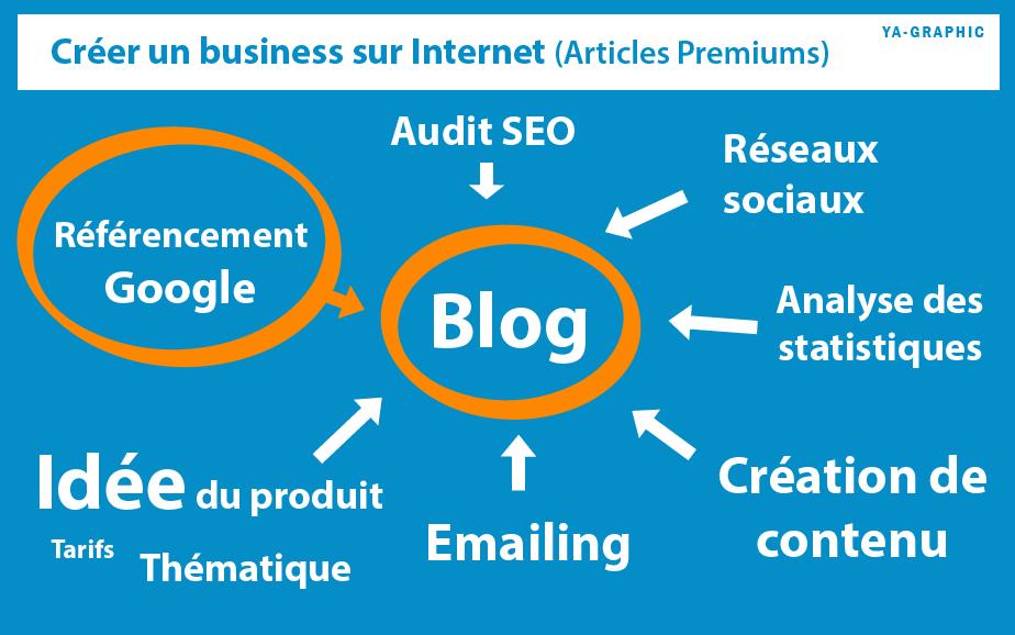 Comment créer un business sur Internet ? Les Articles Premiums vous guident
