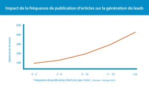 Impact de la fréquence de publication sur la génération de leads