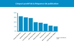 L'impact positif de la fréquence de publication